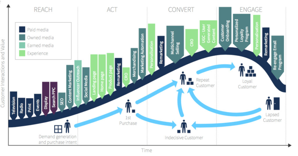 Customer Lifecycle and behavioral marketing
